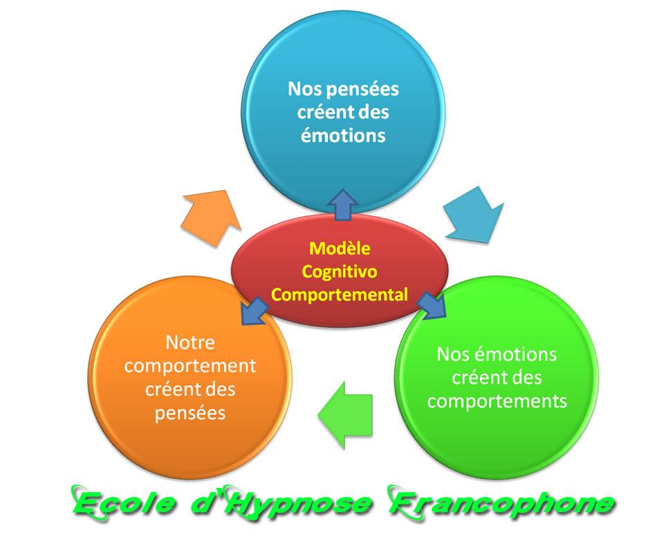 hypnothérapie cognitive comportementale