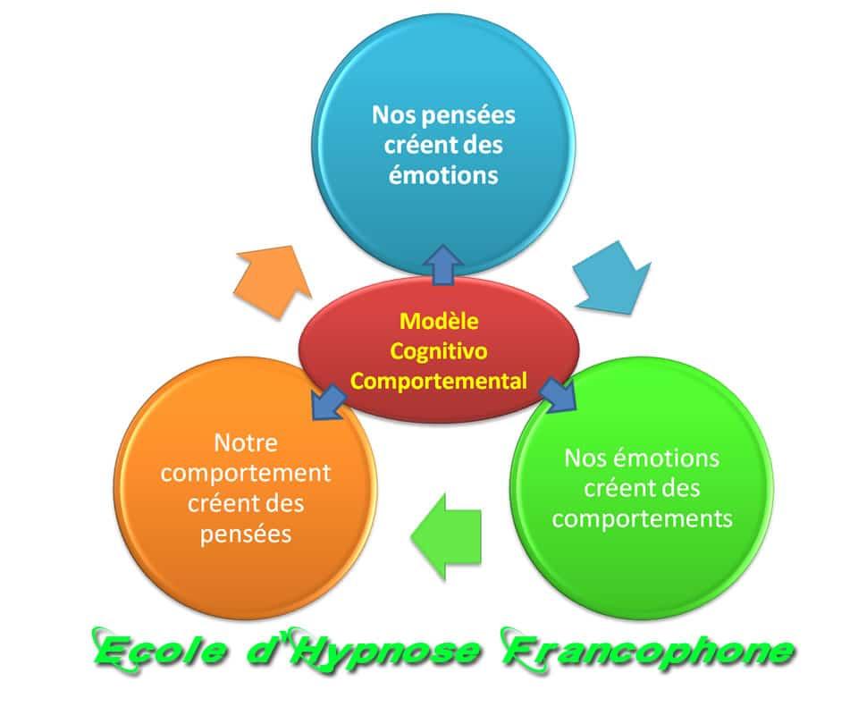 Formation en hypnose, la méthode Émile Coué